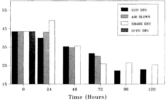 Acidez total durante secado