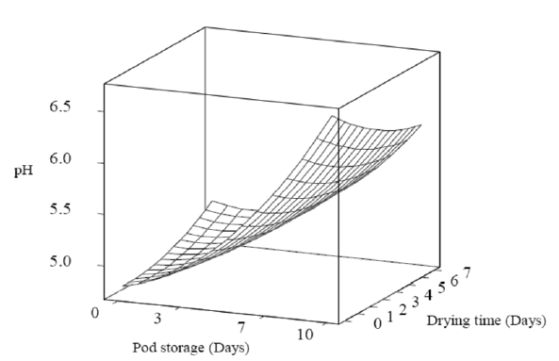pH durante secado